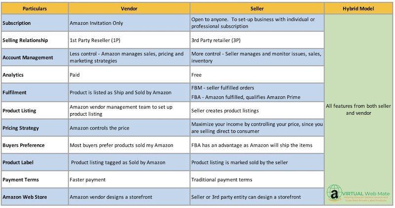 amazon seller vendor hybrid compared